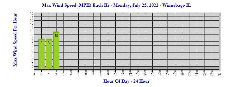 Today's Max Wind Per Hour